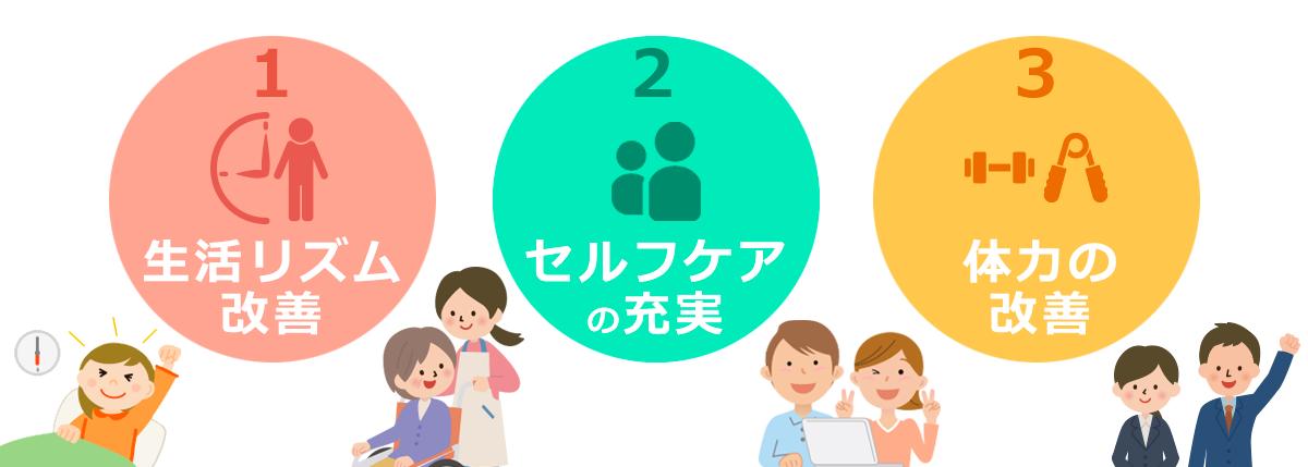 STEP1:生活リズム改善・STEP2:セルフケアの充実・STEP3:体力の改善