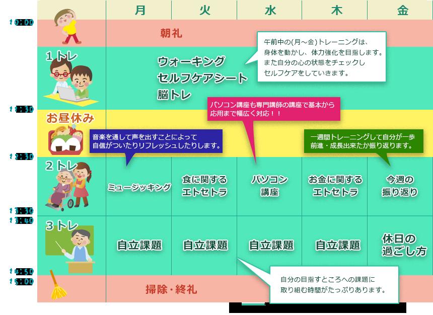 プログラムの一例