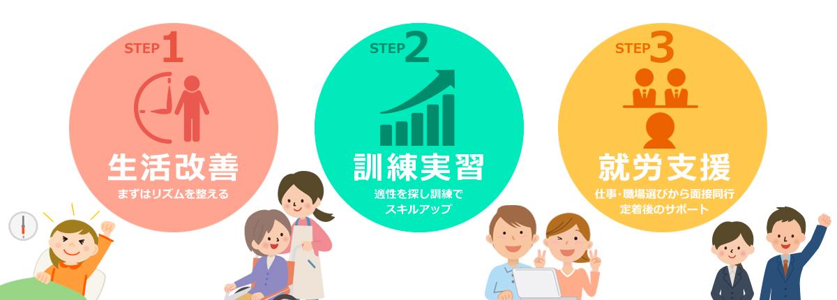 STEP1:生活改善・STEP2:訓練実習・STEP3:就労支援